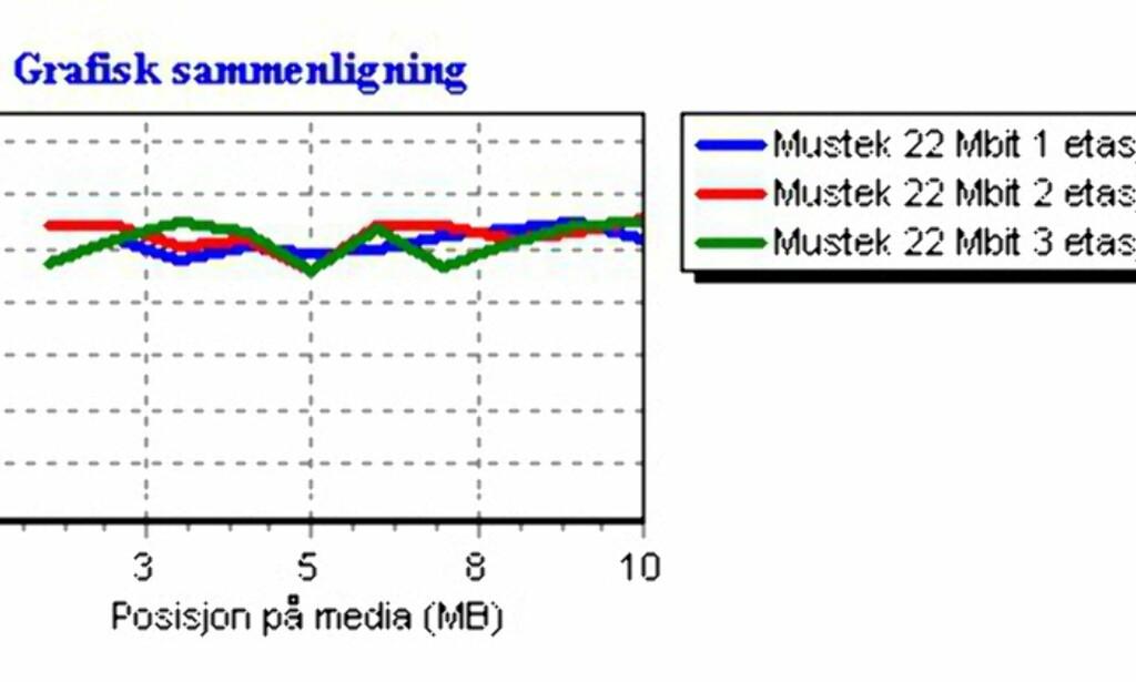 image: Rimelig 22 Mbit WLAN