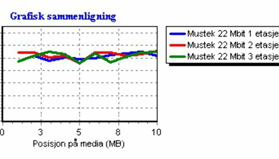 Rimelig 22 Mbit WLAN