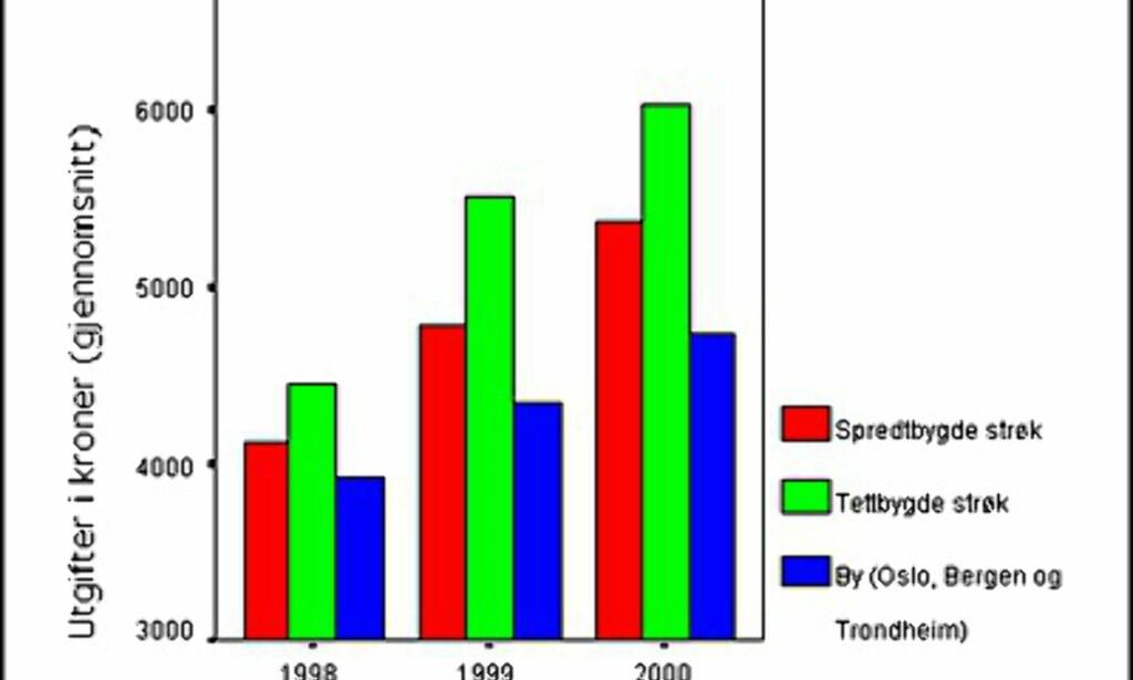 Årlig forbruk på teletjenester i norske kroner fordelt på type bosted.  Kilde: Institutt for medier og kommunikasjon, Universitetet i Oslo.