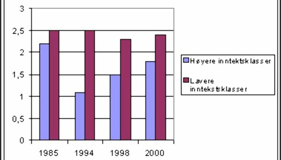 Forbruk av teletjenester som andel av husholdningsbudsjettet fordelt på inntektsklasser.  Kilde: Institutt for medier og kommunikasjon, Universitetet i Oslo.