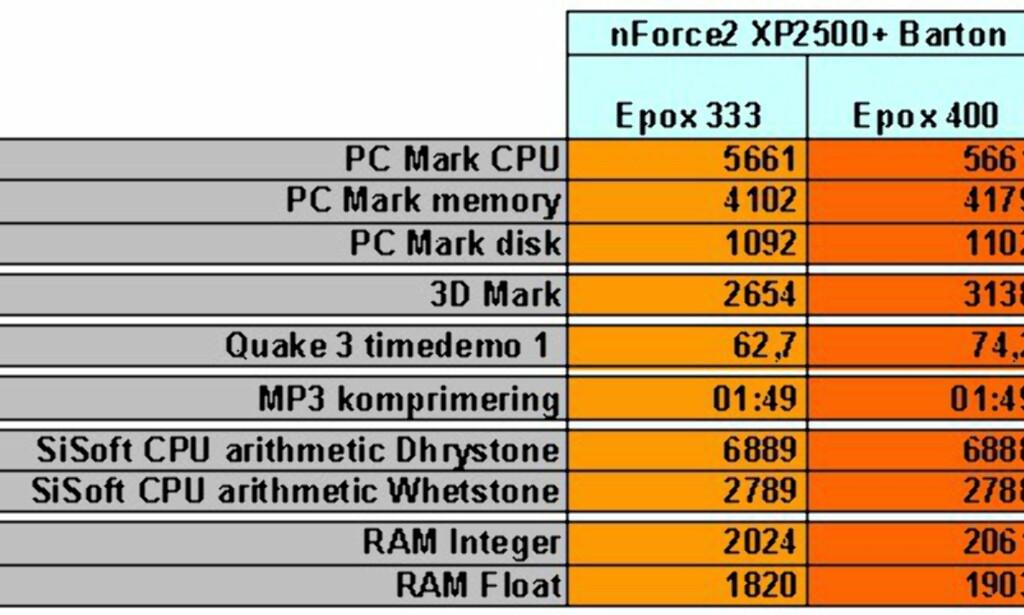 image: TESTRESULTATER: Epox 8RGA+: