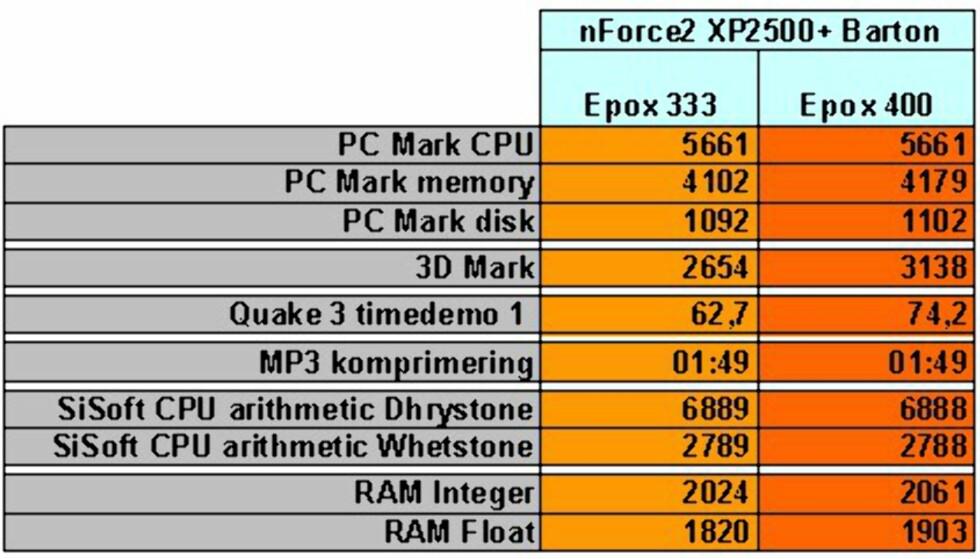 TESTRESULTATER: Epox 8RGA+: