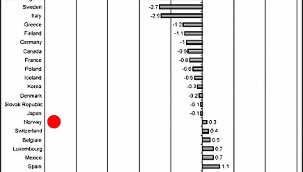 Endringene i inntektskatt for en familie med to barn og én inntekt. De høye tallene for Nederland skyldes spesielle omlegginger i skattesystemet der. Kilde: OECD.