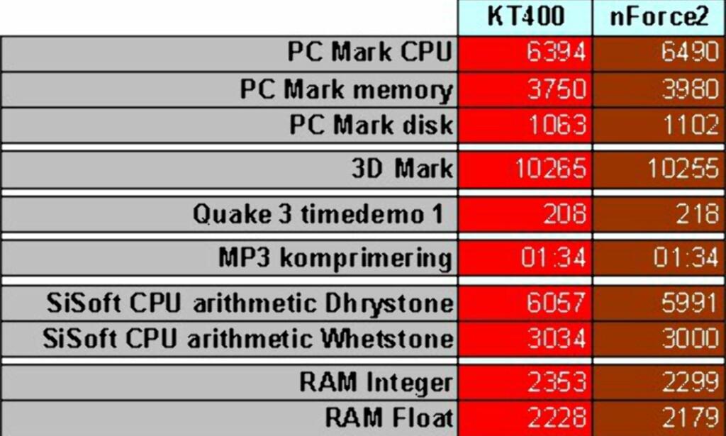 image: Duell: KT400 vs nForce2