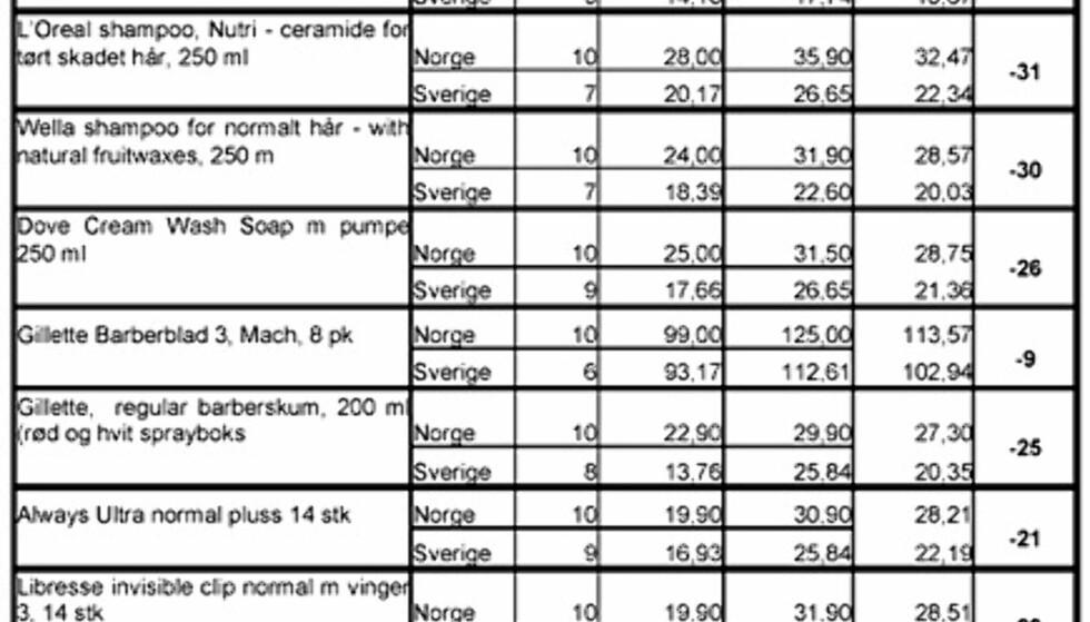 Prisene på ikke-matvarer