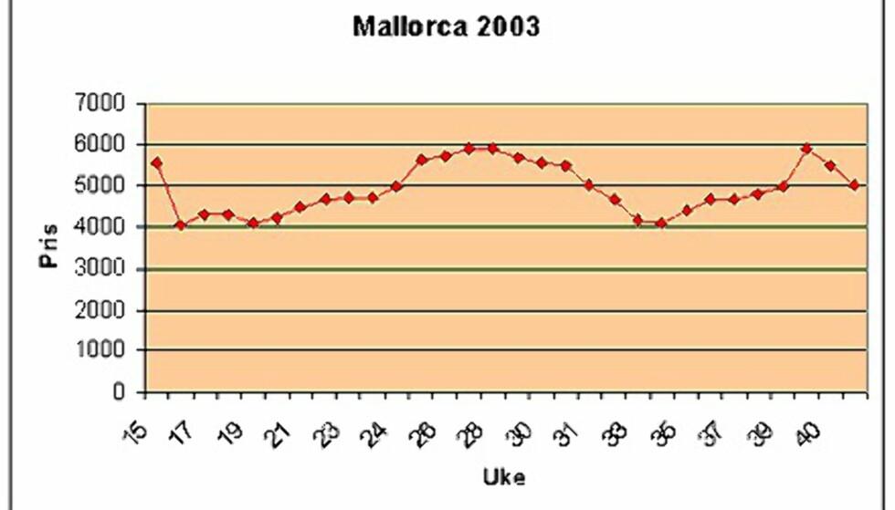 Finn din uke på Mallorca