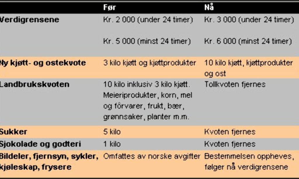 image: De nye tollkvotene