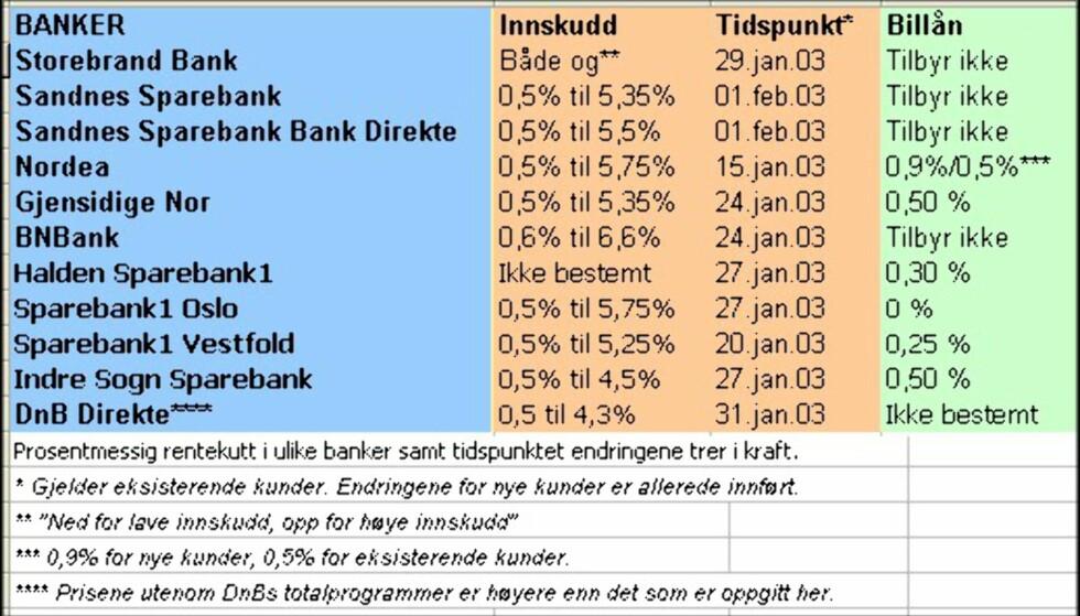 Innskuddsrenta i 10 banker