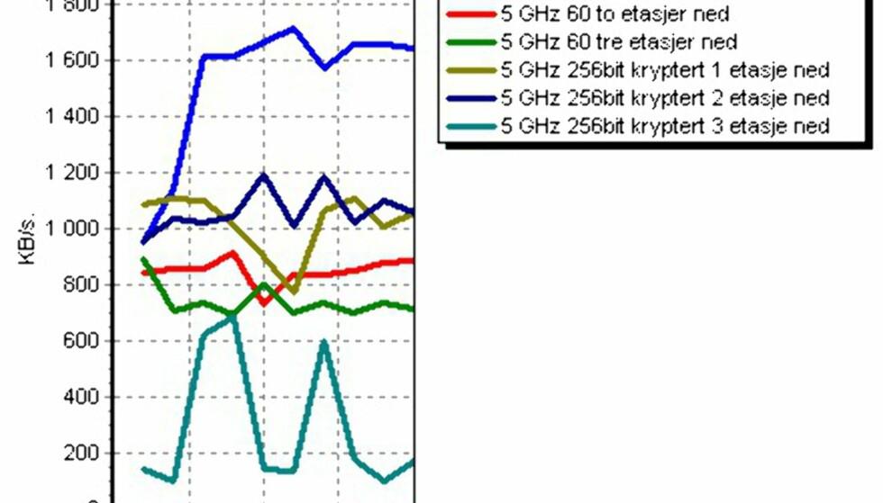 Hastighet på trådløst - hva kan du forvente?