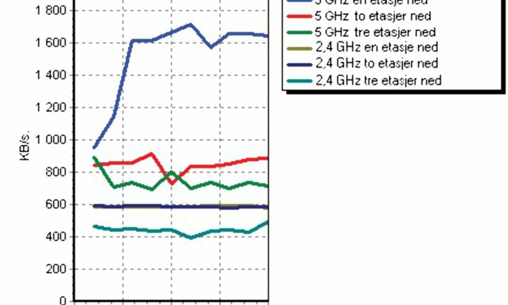 image: 5 GHz trådløst en klar vinner