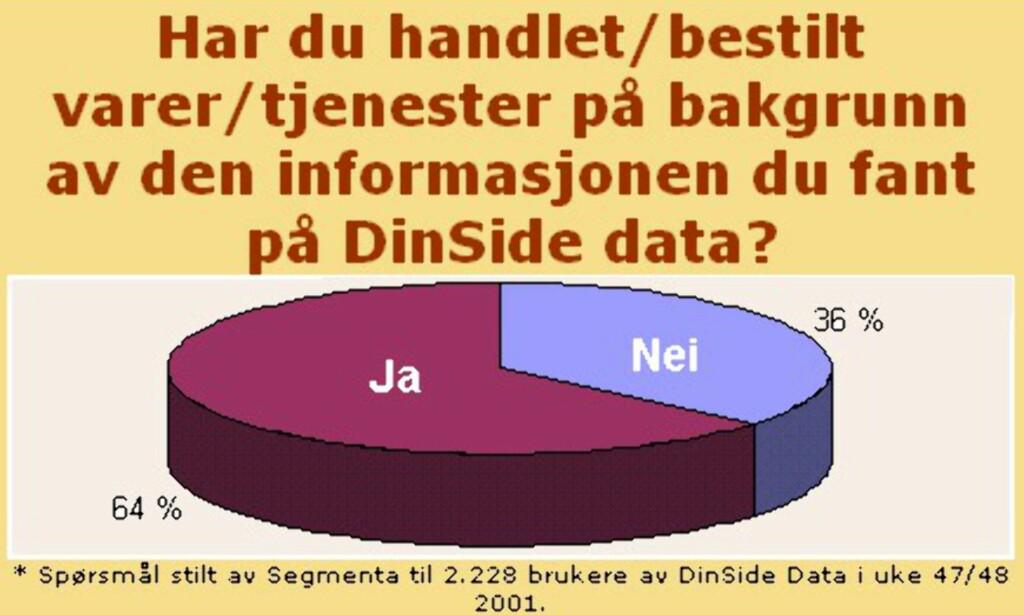 image: DinSide Data: Halvparten profesjonelle