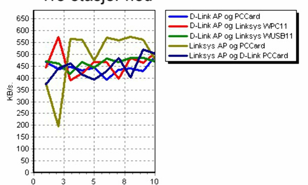 image: Trådløst nettverk - hvor langt fungerer det?