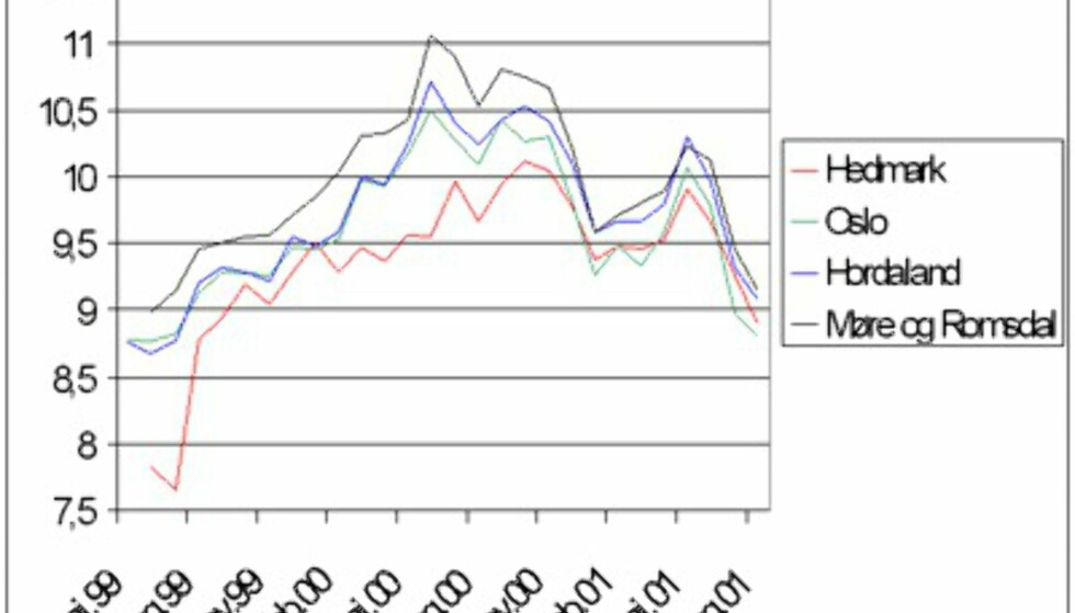 Prisutviklingen i en del fylker. Kilde: DinSides bensinprisstatistikk.