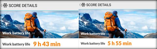STOR FORSKJELL: I PCMarks batteritest holdt Motorola Moto G4 Plus over 50 prosent lenger enn Nexus 5X. Foto: Pål Joakim Pollen