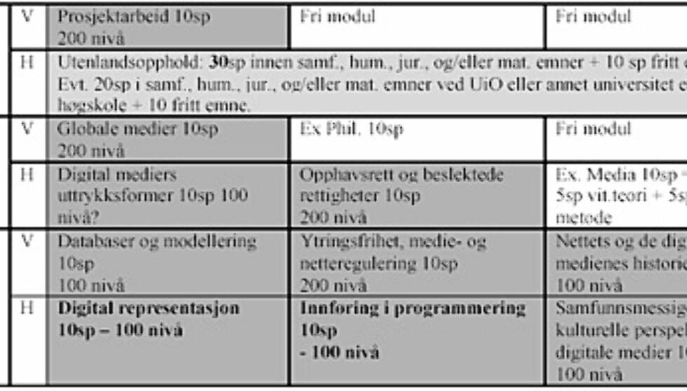 Studiestrukturen i det nye bachelorstudiet i digitale medier ved Universitetet i Oslo.  SP=studiepoeng. Tre studiepoeng utgjør ett vekttall. 60 studiepoeng utgjør 20 vekttall.
