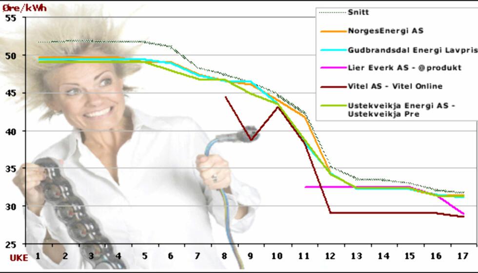 Klikk på bildet for å se tallene grafen er basert på.  Tallene er hentet fra Konkurransetilsynet. Graf: DinSide/Kim Jansson
