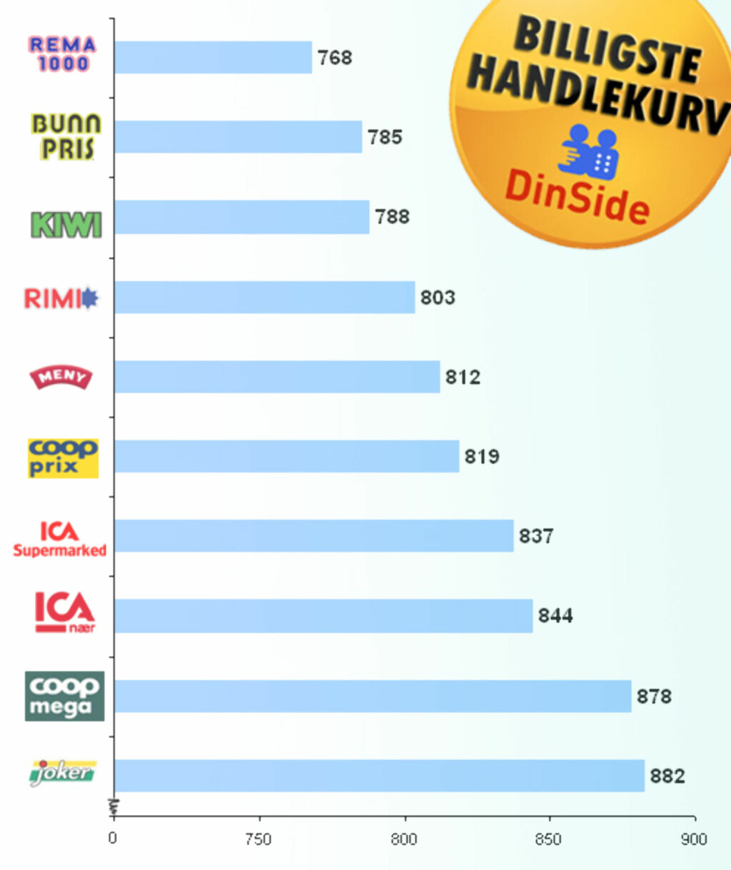 Resultatet av DinSides matvarepristest, mars 2009. Fra billigst til dyrest. Legg merke til at diagrammet er avkortet.