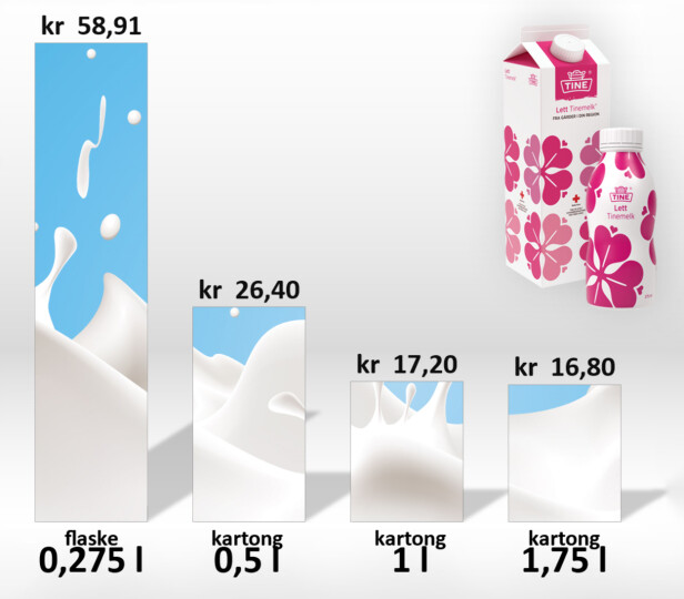 DYRT: Her ser du literprisen på Tines melkeflaske sammenliknet med deres andre melkestørrelser. Grafikk: Ole Petter Baugerød Stokke
