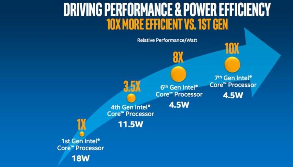 TI ÅR MED CORE-FAMILIEN: Slik illustrerer Intel ytelsesforbedringene pr watt fra generasjon til generasjon av Core-prosessorer. Illustrasjon: Intel