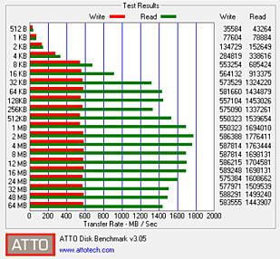 RASK SSD: HP har byttet ut den gamle SSD-løsningen med en av de raskeste vi har testet.