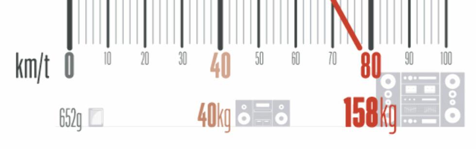 Den lille, hendige iPaden blir fort tyngre enn digre konserthøyttalere når hastigheten øker.