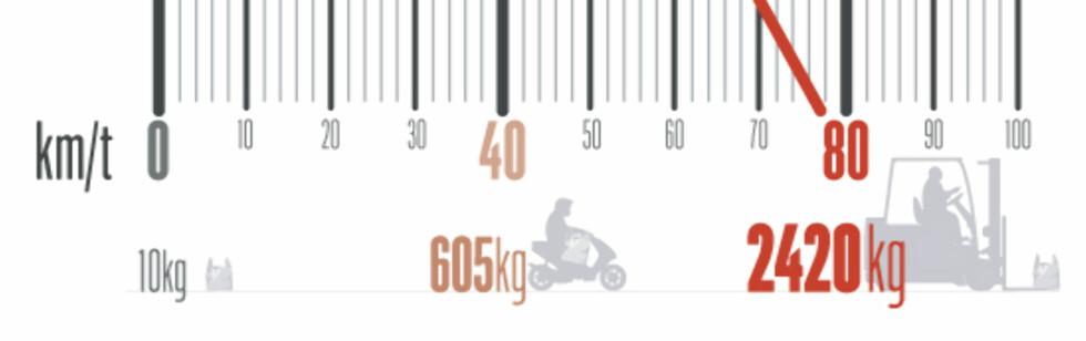 Vanlige handleposer veier fort opp mot og over 10 kilo. I 80 km/t veier den like mye som to personbiler.