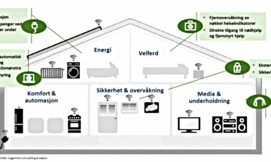 SMARTHUS: Slik ser Hallingdal kraftnet for seg framtida med ny måler i huset. Grafikk: Hallingdal kraftnett