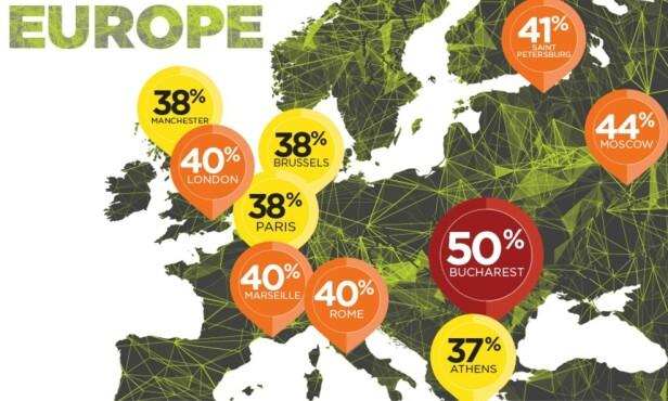 EUROPA: Dette er de ti mest trafikkerte byene på kontinentet vårt, med den rumenske verstingen Bucuresti (50%). Oslos nivå ligger på 30 prosent. Grafikk: Tomtom