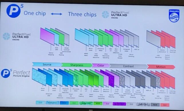 TRE I ÉN: Den nye P5-chippen løser oppgaven som før krevde tre chipper. Den gjør også oppgavene i en fastsatt rekkefølge. Foto: Gaute Beckett Holmslet