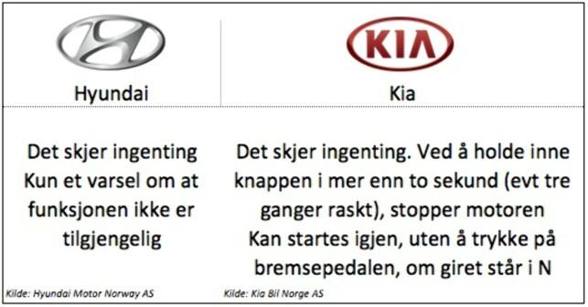 Keyless: Hyundai: Gjelder modellene i20, Ioniq og Tucson. Kia: Gjelder modellene Cee´d, Niro, Sportage, Rio og Soul EV.