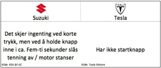 Keyless: Suzuki: Gjelder modellene Vitara, SX4 S-Cross og Swift. Tesla: Gjelder modellene Model S og Model X.