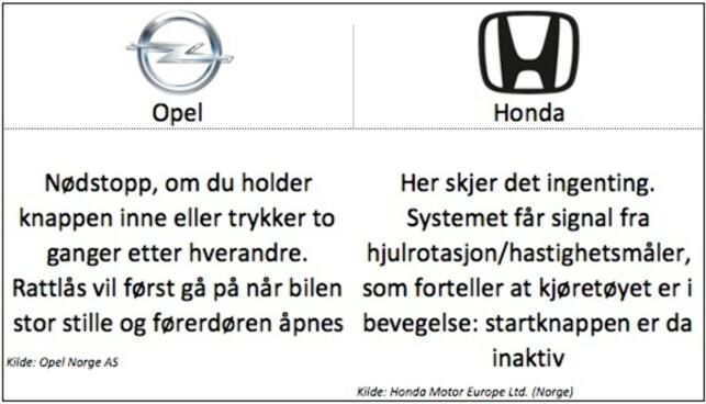 Keyless: Opel: Gjelder modellene Mokka og Astra K. Honda: Gjelder modellene CR-V og HR-V.