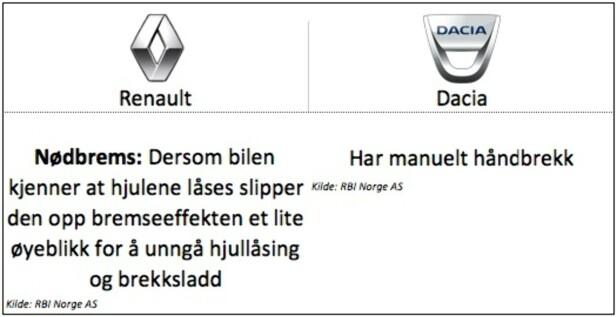 <strong>Peugeot:</strong> Gjelder for modellen Kadjar (Zoe og Captur har manuelt håndbrekk). Dacia Duster har også manuelt håndbrekk.