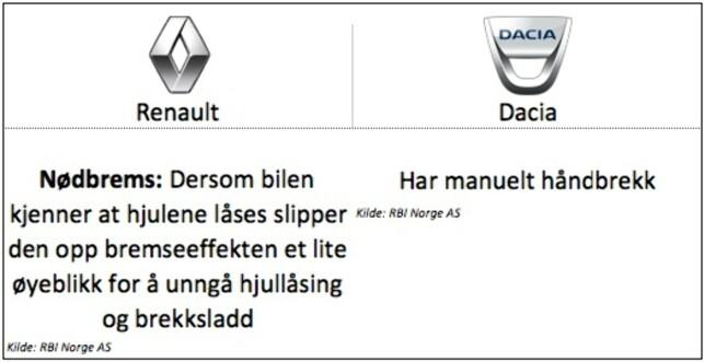 Peugeot: Gjelder for modellen Kadjar (Zoe og Captur har manuelt håndbrekk). Dacia Duster har også manuelt håndbrekk.