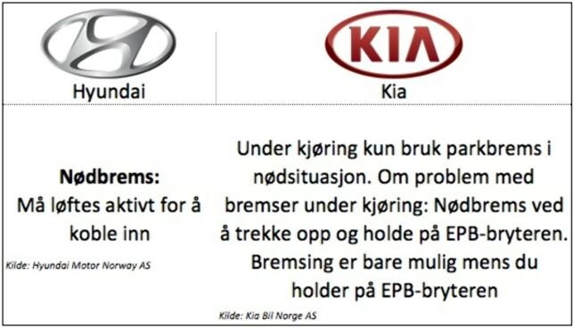 Hyundai: Gjelder modellene i20, Ioniq og Tucson. Kia: Gjelder modellene Cee´d, Niro, Sportage, Soul EV og Rio.