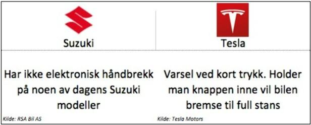 <strong>Tesla:</strong> Gjelder Model S og Model X.