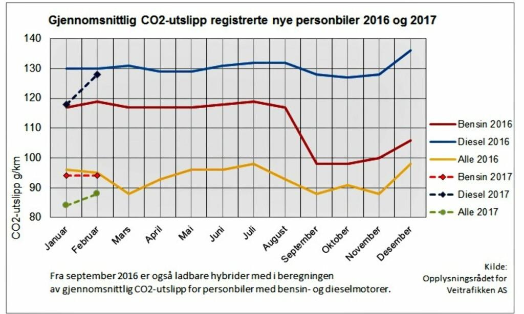 UTSLIPP: Den røde grafen viser hvordan ladbare hybrider har påvirket de offisielle utslippstallene på bensinbiler. Realiteten er noe annet. Foto: OFV