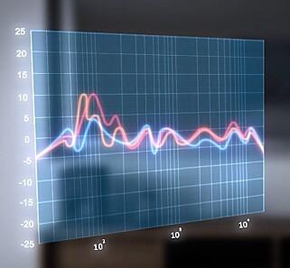 ROOM PERFECT: Lydkurven i et vanlig rom er mildt sagt lite korrekt. Målet er å få den flat, og den jobben tar Room Perfect seg av helt automatisk.