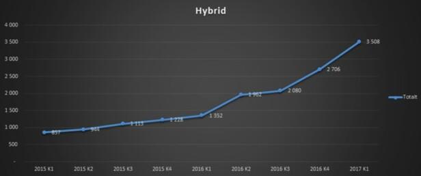 160% ØKNING: Grafen viser økning av hybridbiler fra merkeforhandler. Kilde: Finn.no