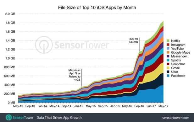 Slik har app-størrelsene for de ti mest populære appene i den amerikanske utgaven av App Store vokst i løpet av fire år. Grafikk: Sensortower.com