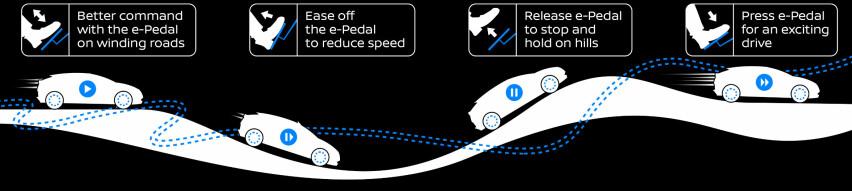 DEMO: Slik viser Nissan skjematisk hvordan e-pedalen virker. Akselerasjonspedalen blir bremsepedal når man letter på trykket og fører til full stopp om man slipper den. Slipper man for eksempel opp pedalen i oppoverbakke - eller nedoverbakke - stopper bilen og blir stående. Trykk på pedalen for igangkjøring igjen. Skjema: Nissan
