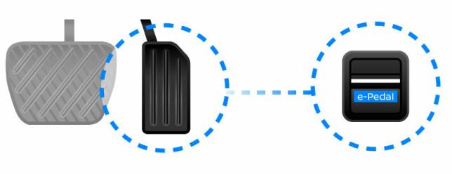 90 PROSENT: Med e-pedal-funksjonen aktivert, vil man kunne klare seg med høyrepedalen 90 prosent av tiden, ifølge Nissan. Skjema: Nissan