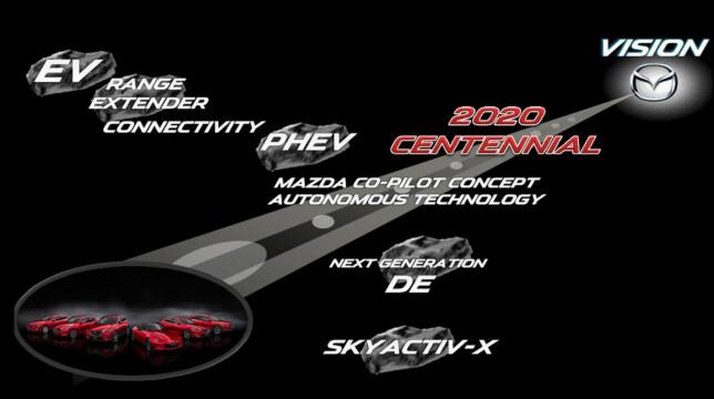 VISJONEN: Her er komponentene i første etappe av Mazdas 2030-strategi. Illustrasjon: Mazda