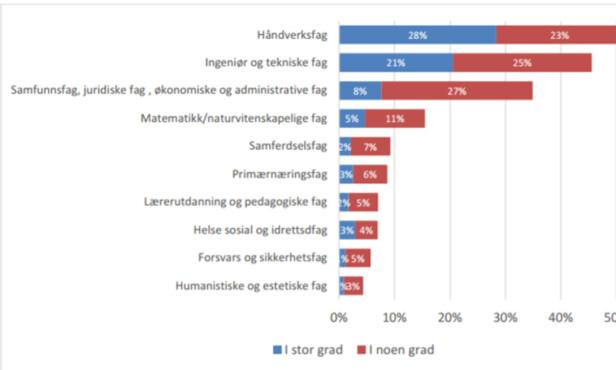 BEHOV: I grafen ser du hvilke fagområder som bedriftene antar de vil ha behov for de neste fem årene. Foto: NHO
