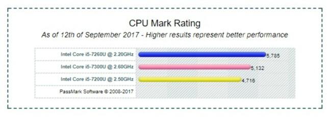 SNITTMÅLINGER: Tallene over representerer gjennomsnittet for hver av de tre prosessorene fra Passmark PerformanceTest. Skjermdump: Dinside