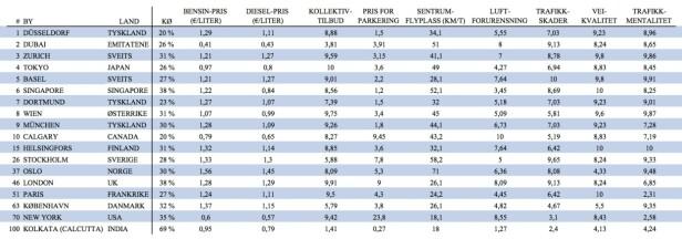 TOPPLISTE: Slik Kfzteile24s topp 10-liste ut. Vi har også lagt inn Oslo, noen andre sammenlignbare byer, samt «verdens verste by å kjøre i», i tabellen. av. Tallene i kollektivtilbud, luftforurensning, trafikkskader, veikvalitet og trafikkmentalitet er en poengsum (0-10), hvor 10 er best. Trykk på tabellen for å forstørre.