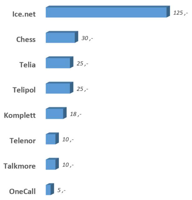 STORE FORSKJELLER: Kroner per megabyte å roame i Monaco. Noen gir deg mer for en gitt makspris, for eksempel 40 MB for 49 kroner hos Telenor, men det er disse prisene som gjelder for de første megabytene. Grafikk: Ole Petter Baugerød Stokke