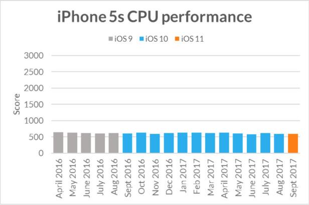 iPHONE 5S: Grafen viser at det er svært liten forskjell på prosessorytelsen fra iOS 9 til iOS 11 på iPhone 5S. Graf: Futuremark