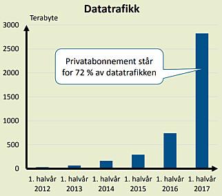 MER ROAMING: Se hvordan databruk ved «internasjonal gjesting», altså roaming, har økt det siste året. Grafikk: Nkom