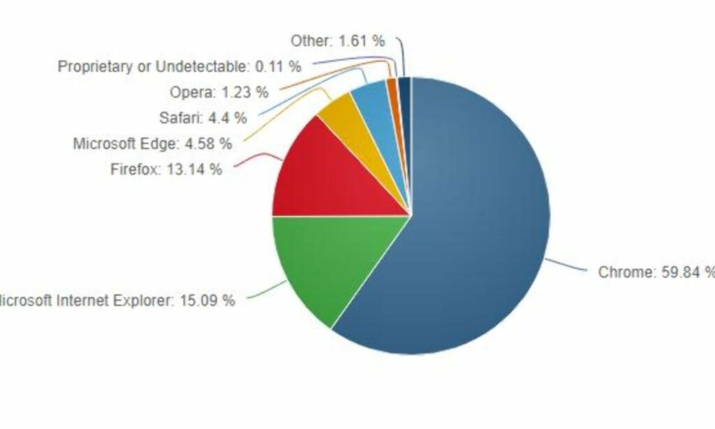 GOOGLE-DOMINANS: Ifølge Netmarketshare er Google Chrome den desidert mest brukte nettleseren. Illustrasjon: Netmarketshare